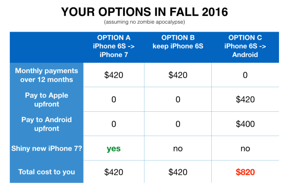 Who *wouldn't* sign up for the shiny new iPhone?